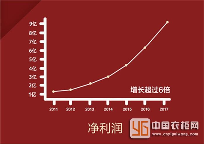 """索菲亚第四次荣获""""中国中小板上市公司价值五十强前十强""""奖-家居窝"""