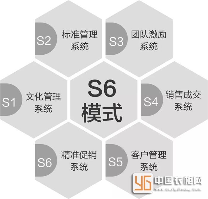 S6业绩倍增系统进驻布兰莎,助力福州长乐店业绩飙升!-家居窝