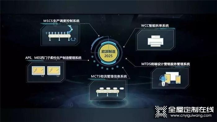 访欧派家居副总裁、制造总裁谭钦兴,欧派智造未来5年将实现全程智能化