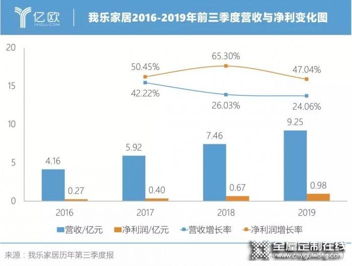 我乐家居2019前三季度持续增长,净利润增长达47%