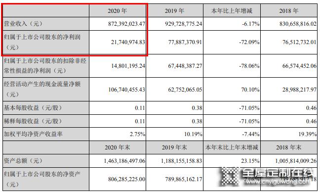 顶固2020营收8.72亿,将持续聚焦高定、五金领域_1