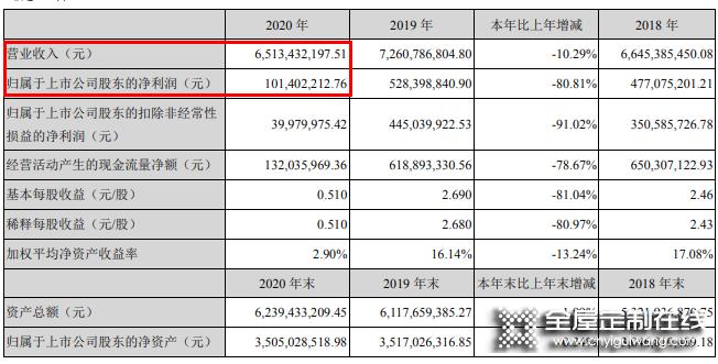 尚品宅配去年营收65.13亿,全面赋能整装数字化_1