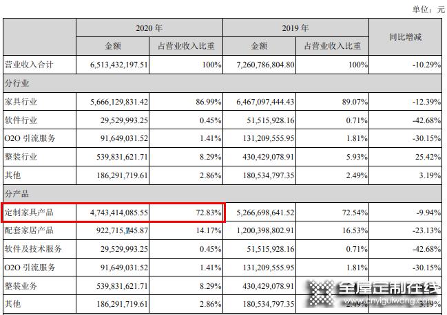 尚品宅配去年营收65.13亿,全面赋能整装数字化_2